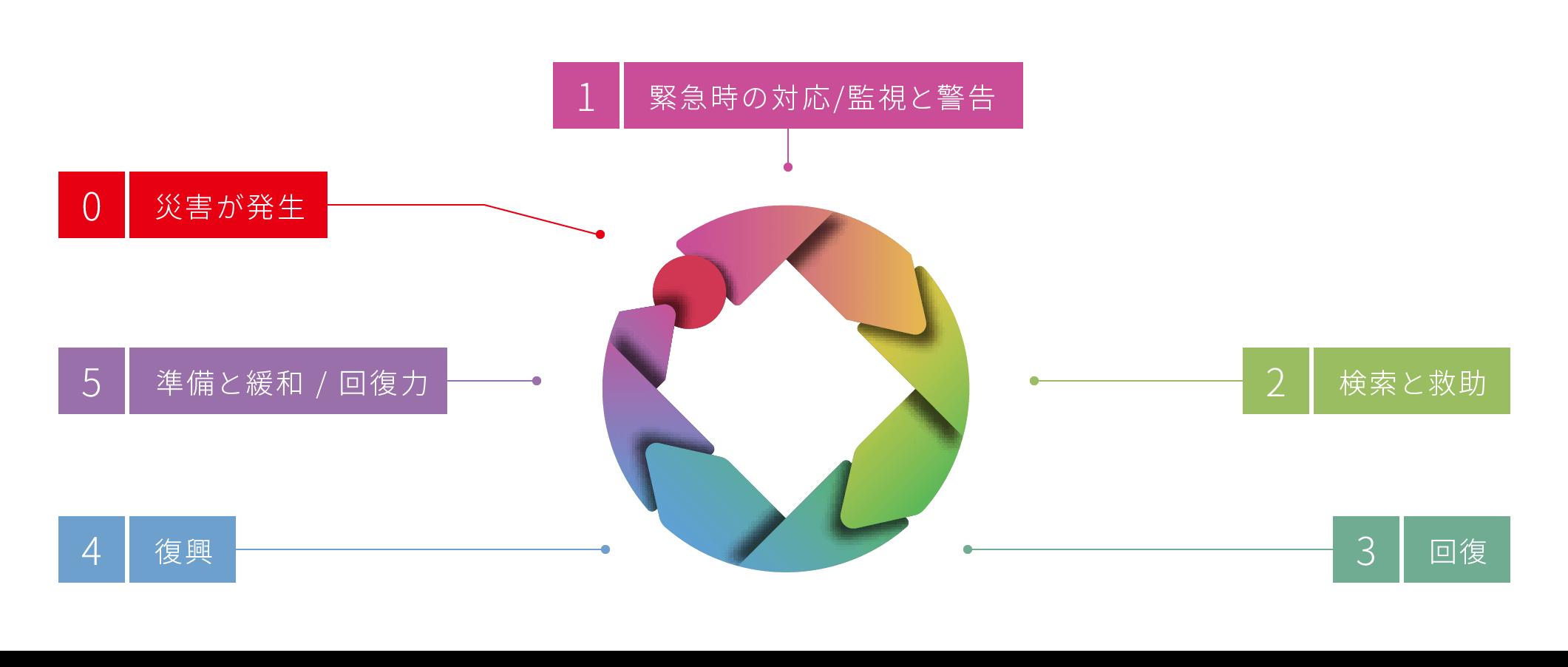 災害科学の新しいロゴに託されたコンセプト「特徴:自然科学、人文科学、人間・社会科学医療、実践科学の4つのフィールドを持つ」